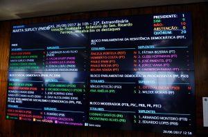 """Painel mostra em vermelho a vitória apertada do """"não"""" (foto Marcos Oliveira/ Agência Senado)"""